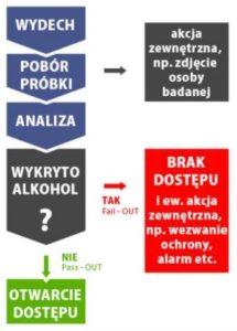 Schemat działania alkomatu EBS